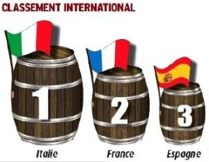 classement production vin 2015