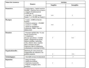 Exemple des ressources d'une entreprise de bar à vin à Toulouse accorddivin